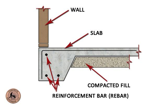 Expert Stem Wall Foundation Repair & Inspections | Concrete