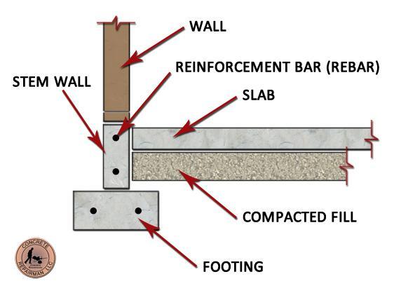 Stem wall foundation repair expert phoenix arizona 602 for Slab foundation definition